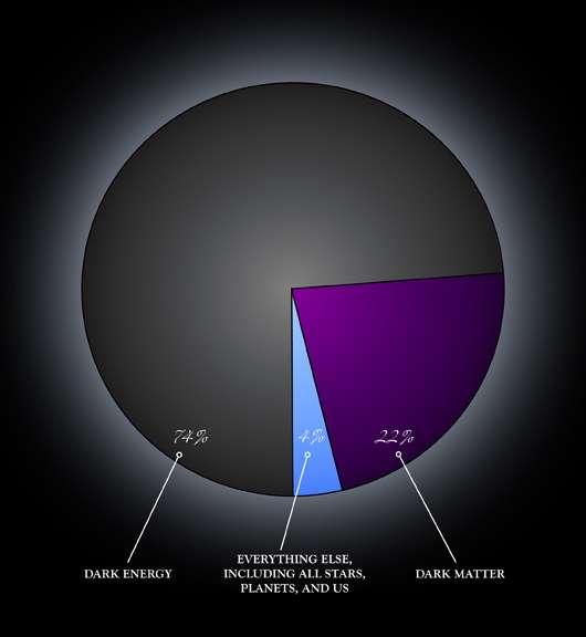 Un schéma montrant la part relative de l'énergie noire (dark energy) dans l'univers. Son estimation varie mais on donne généralement une valeur légèrement supérieure à 70 %. La matière normale ne compterait que pour 4 % environ dans le contenu énergétique de l'univers observable, le reste étant de la matière noire (dark matter) © Nasa CXC M.Weiss