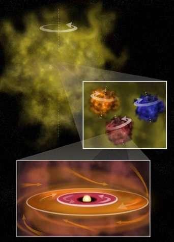 En haut : une gigantesque zone de formation d'étoiles, dans un mouvement de rotation d'ensemble selon la direction donnée par la flèche blanche. Au centre : une vue détaillée fait apparaître trois protoétoiles dans une partie de la zone de formation seco