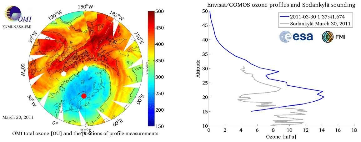 Une vue des concentrations d'ozone en Arctique (à gauche) et des concentrations dans une colonne (, à droite, ici mesurées dans la zone marquée par un disque blanc sur la carte de gauche), mesurées par le spectromètre Gomos du satellite Envisat. © Institut météorologique finlandais
