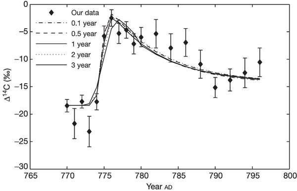 Le graphique montrant la brusque augmentation du carbone 14 (de -30 à 0 ‰) dans l'atmosphère de la Terre à la fin du VIIIe siècle (entre 765 et 800 après J.-C.). © Fusa Miyake, Kentaro Nagaya, Kimiaki Masuda & Toshio Nakamura