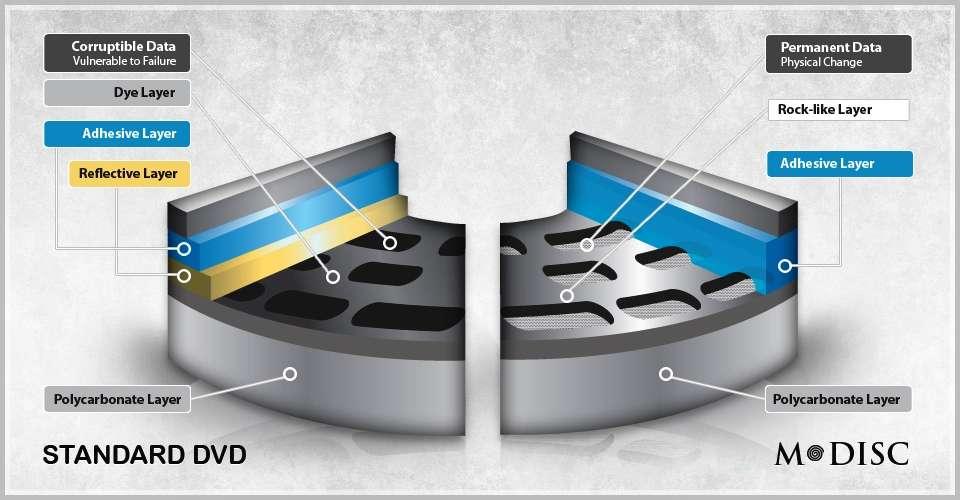 Un DVD ordinaire, à gauche, avec sa couche de colorant organique, qui peut se fissurer au fil du temps et être altérée par des températures élevées et l'humidité, et un M-Disc lui aussi en coupe à droite. La nouvelle couche de stockage de données est entièrement composée de matériaux inorganiques, dont des métaux et des métalloïdes. Cette couche reste solide même à 500 °C, et elle reste stable en présence d'oxygène, d'azote, d'eau et autres produits chimiques nocifs qui peuvent être trouvés dans les environnements de stockage ordinaire. Lorsque la couche est irradiée par un laser focalisé, la chaleur intense générée la fait fondre et un trou se forme. © Millenniata