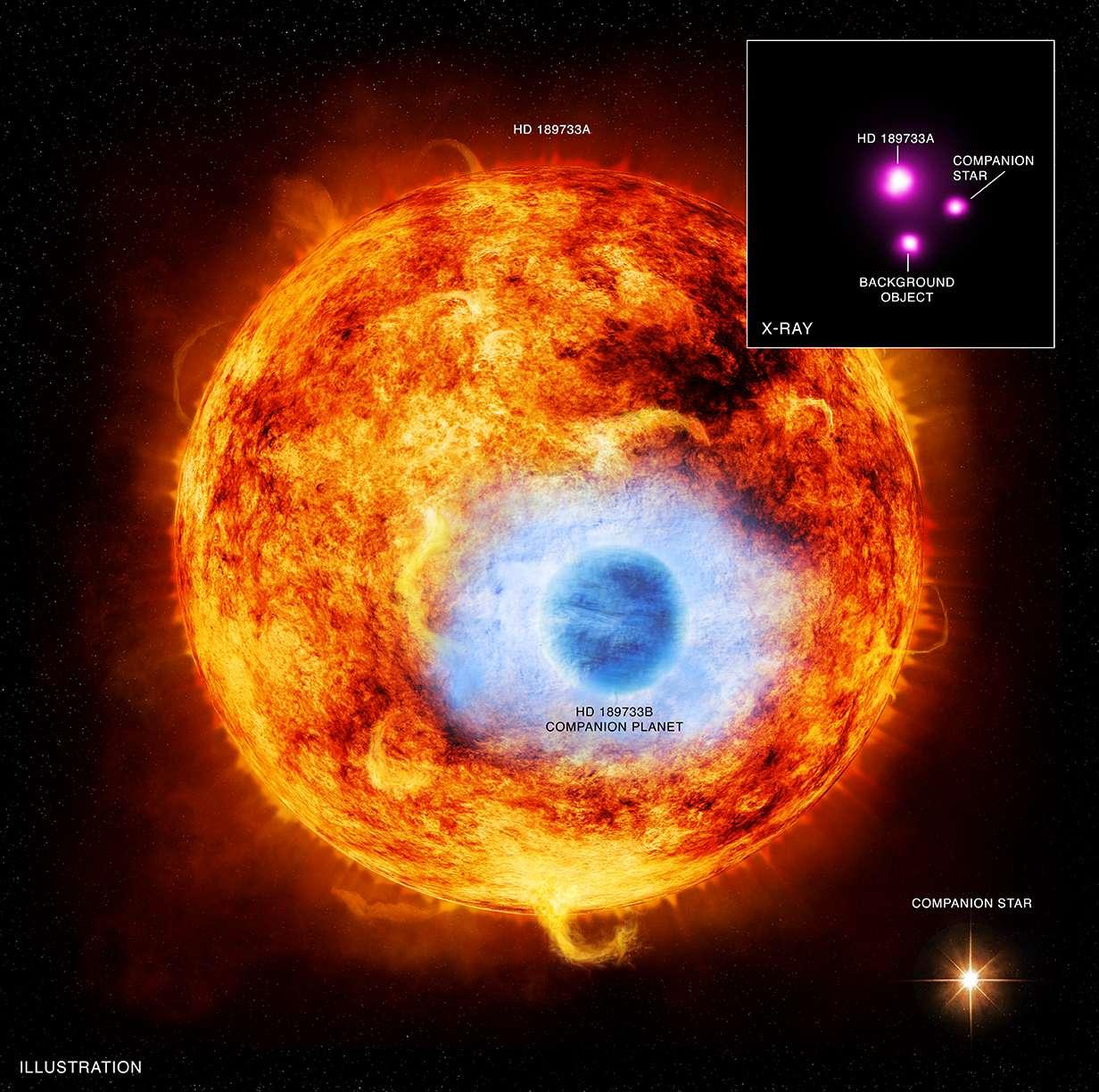 L'étoile HD 189733A avec le transit de son exoplanète HD 189733b en vue d'artiste. L'atmosphère de la Jupiter chaude est dilatée par la chaleur, et s'évapore sous l'action des rayons X produits par l'étoile. En haut à droite, l'image prise par Chandra montre le système binaire constitué par HD 189733A et sa compagne, une naine rouge. HD 189733b est noyée dans le rayonnement X de HD 189733A, alors que la source tout en bas de l'image est une étoile qui ne fait pas partie de l'étoile double. © Rayons X : Nasa, CXC, SAO, K. Poppenhaeger et al. ; Illustration : Nasa, CXC, M. Weiss