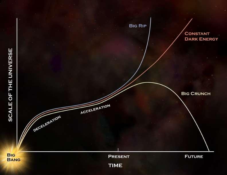 Selon la nature variable ou non de l'énergie noire, l'univers finira par un Big Crunch ou continuera éternellement son expansion. Sur ce schéma, on voit la décélération puis l'accélération de l'expansion de l'univers observable en fonction du temps en abscisse. Trois scénarios possibles pour la fin de l'univers apparaissent alors. © Nasa/CXC/M. Weiss