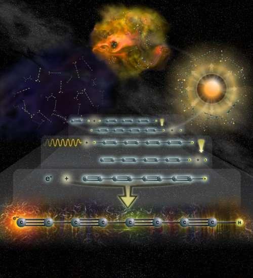 La molécule carbonée chargée négativement témoigne d'une chimie interstellaire plus complexe que prévue (Crédit : Bill Saxton, NRAO/AUI/NSF).