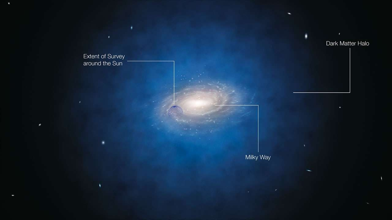 On pense que la Voie lactée (Milky Way) est entourée d'un halo sphérique de matière noire (Dark Matter Halo) représenté en bleu sur cette image d'artiste. Sur la gauche, on voit le volume où se trouvent les 400 étoiles étudiées dont on pensait qu'elles défiaient le modèle standard de la matière noire. © ESO/L. Calçada