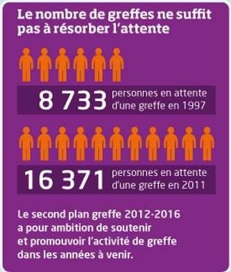 À l'occasion de la dernière Journée du don d'organes, le 22 juin 2012, la campagne de sensibilisation a été centrée sur le bénéfice de cet acte : la greffe. La liste des demandeurs est longue... © dondorganes.fr