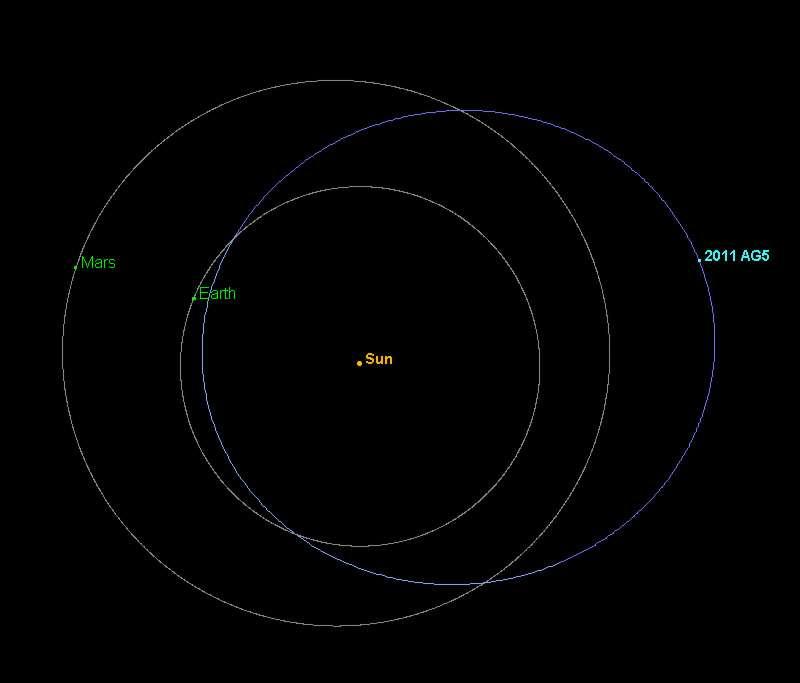Comme le montre cette simulation informatique, le risque de collision de l'astéroïde 2011 AG5 avec la Terre existe, mais il est très faible. © Nasa