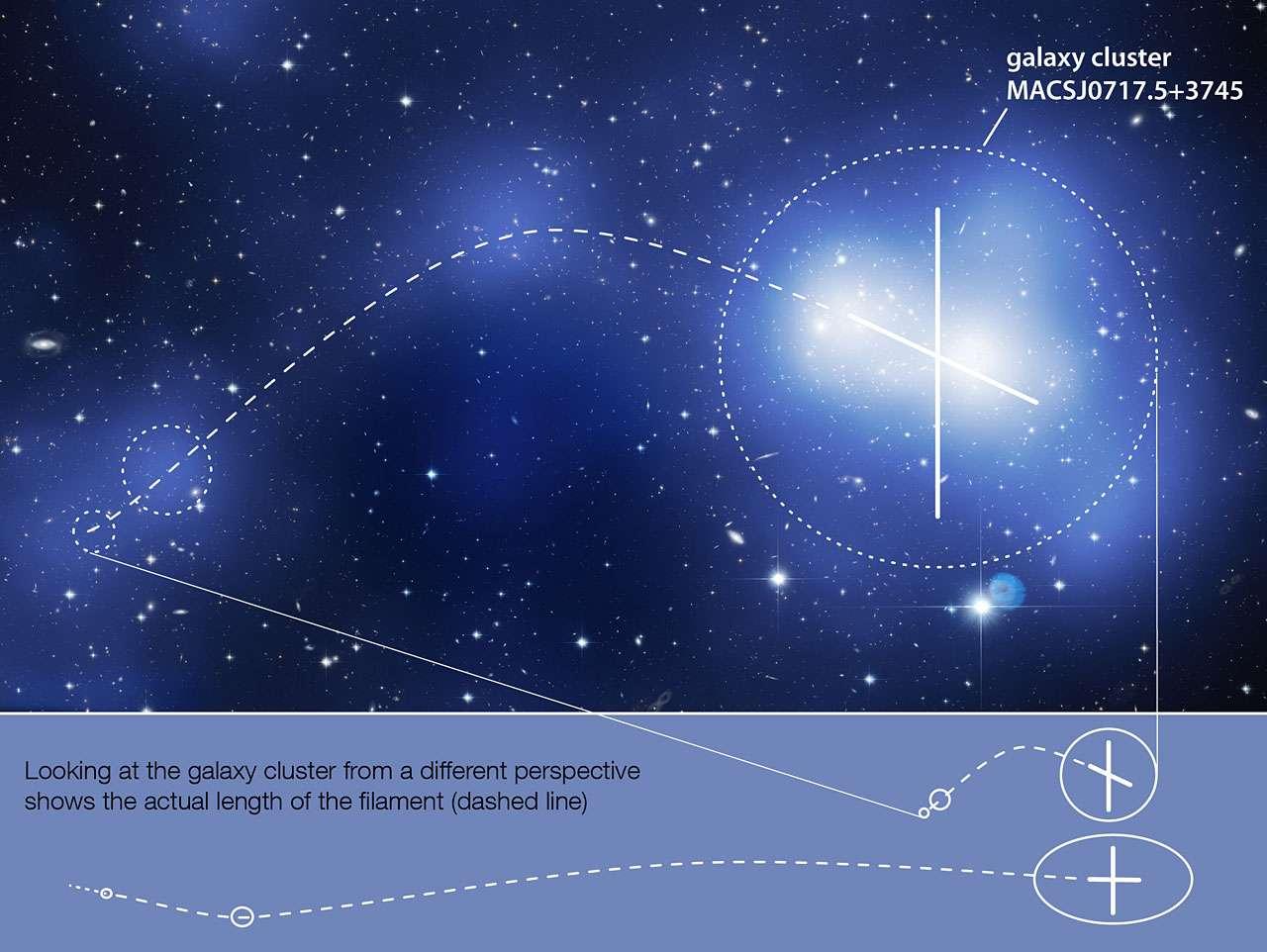 Sur cette image montrant la distribution de matière noire déduite de l'effet de lentille gravitationnelle, on a représenté en tirets le filament de matière noire de l'amas de galaxies MACSJ0717. En dessous, l'effet de perspective est corrigé pour montrer les véritables distances. © Nasa, Esa, Harald Ebeling (University of Hawaii), Karen Teramura (University of Hawaii)