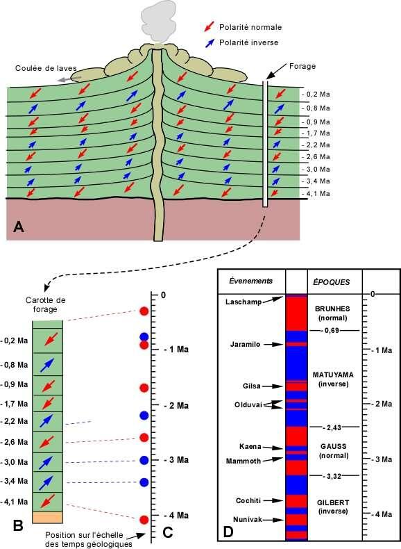 En se refroidissant, les coulées de lave enregistrent le champ magnétique de la Terre à une époque. Ces enregistrements donnent lieu à une chronologie dont l'une porte le nom de Bernard Brunhes. Crédit : Pierre-André Bourque et Pauline Dansereau