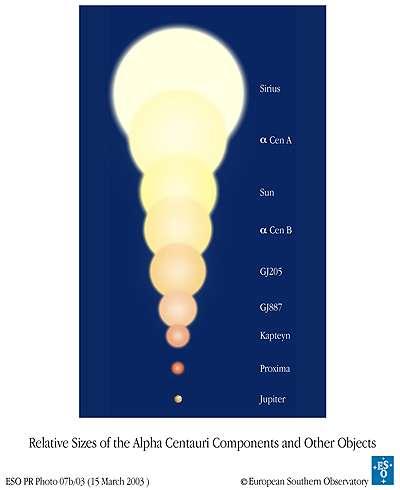 Une comparaison des rayons de plusieurs étoiles dont le Soleil, Proxima et Alpha A et B du Centaure.