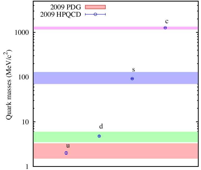 Les barres horizontales donnent les valeurs expérimentales des quarks légers déterminées avec des erreurs indiquées par les largeurs des bandes. Grâce aux calculs sur réseaux, les estimations des masses sont devenues plus précises et sont indiquées par les petits cercles. Crédit High Precision QCD (HPQCD) collaboration