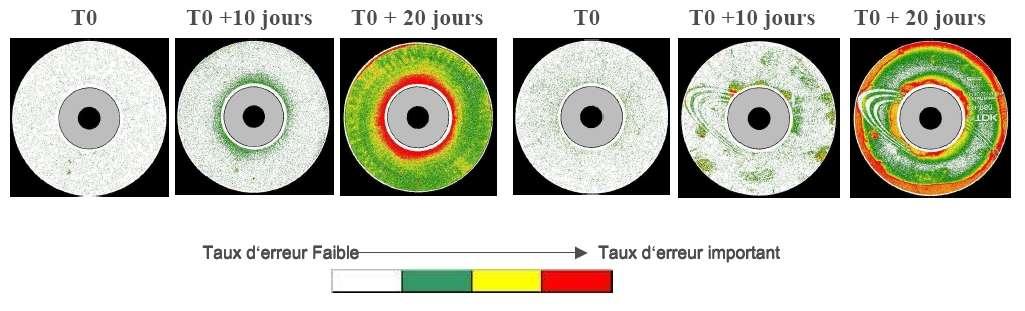 Exemples de l'effet du vieillissement accéléré de CD-R après 10 jours et 20 jours d'expériences. On remarque que les données sont particulièrement dégradées (zones rouges) sur les bords externes (un CD est enregistré du centre vers les bords). A droite, la zone entourant le centre est également abîmée. Dans l'image en bas à droite, on remarque l'effet de l'étiquette dont les motifs imprimés ont protégé les données. © Jacques Perdereau, Rapport Mesures de vieillissements naturels et accélérés des DON, LNE