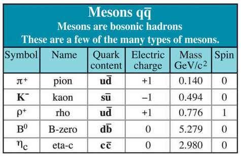 Méson
