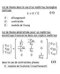Loi de Hooke