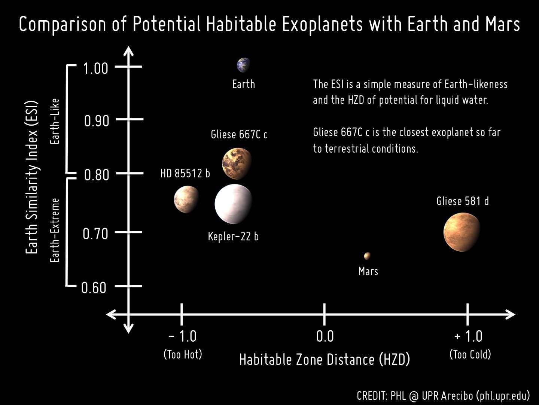 Une comparaison des tailles et des distances à leur étoile hôte des exoplanètes potentiellement habitables connues à ce jour. La Terre et Mars sont bien sûr indiquées ainsi que la bande de la zone d'habitabilité (HZD). Trop près d'une étoile, la planète est trop chaude (Too Hot) pour que de l'eau liquide existe et trop loin elle est trop froide (Too Cold). L'index de similarité avec la Terre (ESI) montre bien que Gliese 667C c est l'exoplanète la plus semblable à la Terre connue à ce jour. © Planetary Habitability Laboratory @ UPR Arecibo