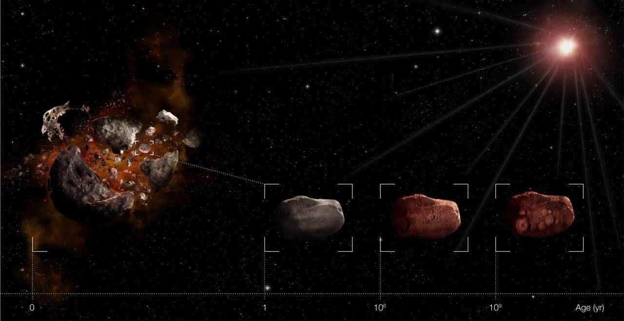 Une illustration montrant l'évolution du processus de rougissement de la surface d'un astéroïde au cours du temps. Crédit : ESO