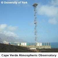 L'observatoire atmosphérique de Cape Verde