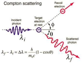 Schéma illustrant l'effet Compton, c'est-à-dire la collision puis diffusion d'un photon par une particule, ici un électron. On voit la formule donnant la longueur d'onde finale du photon en fonction de sa longueur d'onde initiale et l'angle de diffusion thêta. © Robert Hart