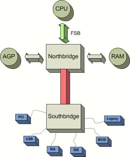 Structure type d'une carte mère actuelle. (cc) Alexander Taubenkorb