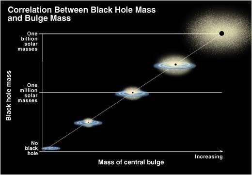 Les trous noirs au centre des galaxies sont les plus grands réservoirs d'entropie du cosmos observable. On voit ici que leurs tailles sont rigoureusement correlées à celles des galaxies qui les abritent. Crédit : University of Texas