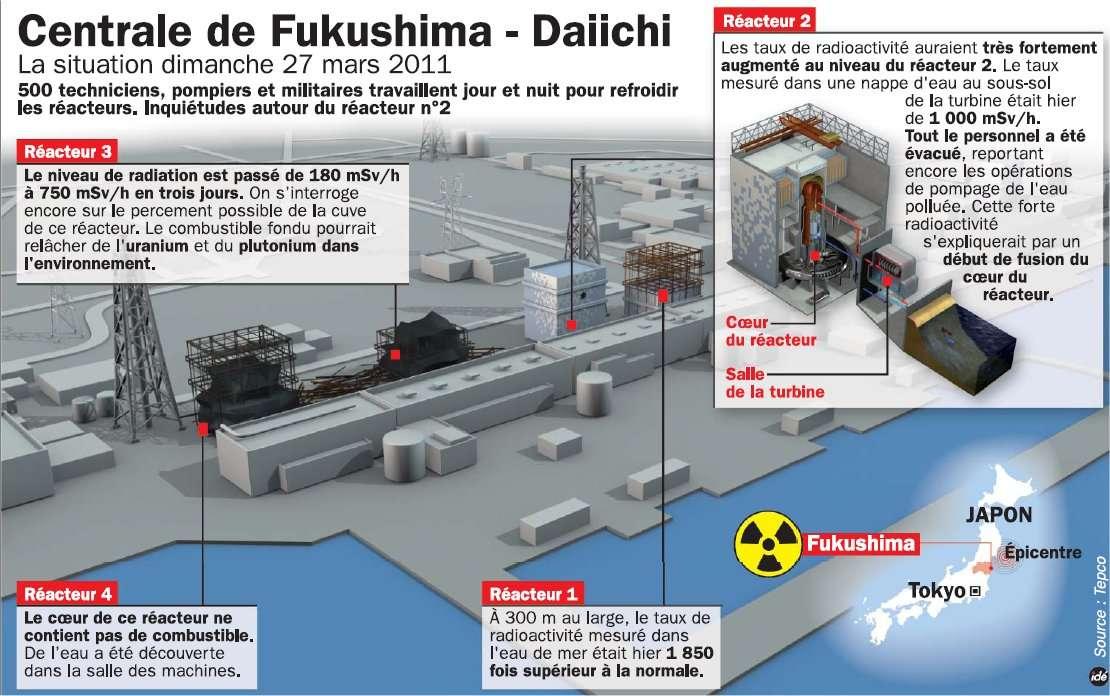 Alors que la situation dans le réacteur 3 est toujours incertaine, le 2 suscite maintenant des inquiétudes, après une importante fuite radioactive. © Idé