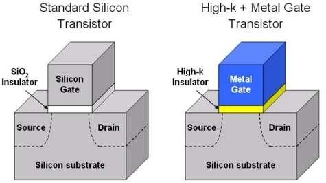 Pour réduire la taille du processeur, Intel a réalisé en silicate d'hafnium plutôt qu'en dioxyde de silicium la petite couche isolante (en fait un diélectrique) séparant la porte (gate) de la source et du drain. La porte elle-même est devenue mét