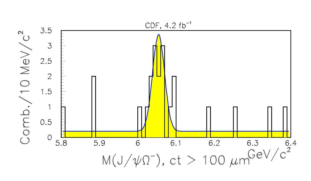 L'observation d'une nouvelle particule se traduit par une résonnance bien visible sur ce graphique. Comme le veut la mécanique quantique, une particule instable n'a pas une masse précisément définie et lorsqu'on cherche à la mesurer on trouve des valeurs centrées sur une masse moyenne, ici environ 6 GeV/c2. Crédit : Fermilab.