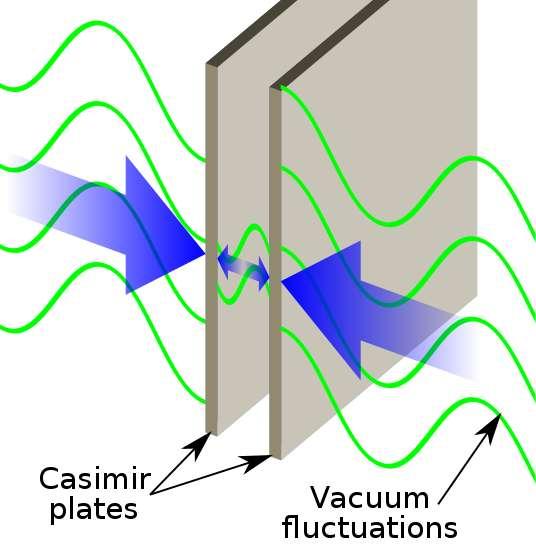 Hendrik Casimir (1909-2000) a réalisé que lorsque deux miroirs sont l'un en face de l'autre dans le vide, les fluctuations du vide vont exercer sur eux une pression de radiation. En moyenne, la pression externe est supérieure à la pression interne. Les deux miroirs sont donc attirés mutuellement l'un vers l'autre par ce que l'on appelle la force de Casimir. © Ewok, Wikipédia
