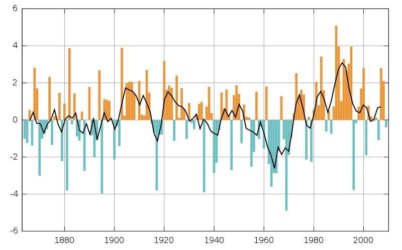 L'oscillation nord-atlantique peut être suivie dans le temps grâce à l'indice NAO, qui est déterminé annuellement en calculant la différence de pression moyenne et normalisée observée au sol entre Lisbonne (Portugal) et Reykjavik (Islande), de janvier à mars. Le mouvement d'oscillation est ensuite souligné en comparant la valeur obtenue à un point de référence. Lorsque les valeurs sont élevées en Europe, les hivers sont doux, mais pluvieux sur le nord du continent. Si elles sont négatives, les hivers sont très froids. Ce graphique montre les variations de l'indice de 1864 à 2005. © Marsupilami, Wikimedia Commons, DP