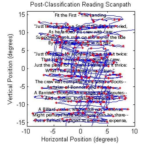 Dans cette autre illustration tirée d'une des publications des chercheurs, le mouvement des yeux lors de la lecture de quelques lignes a été enregistré. Les données de durée, de position, de saccade, d'amplitude, de vélocité sont analysées par l'algorithme pour identifier un individu. © Université San Marcos/Texas
