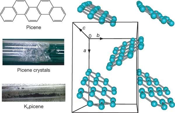 La structure chimique du picène et ses cristaux. Crédit Nature