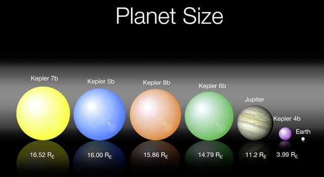 Une comparaison de la taille des exoplanètes découvertes par Kepler. Re désigne le rayon de la Terre, pris comme unité. Crédit : Nasa-JPL