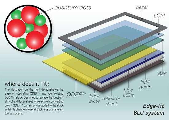 Cette coupe d'un écran LCD d'ordinateur permet de voir que le film QDEF (aux boîtes quantiques, quantum dots) de 3M et Nanosys s'intercale entre les différents éléments composant l'écran : d'un côté la coque arrière (back plate), la plaque réflectrice de lumière (reflector sheet), la grille d'éclairage (blue LEDs) et le polariseur (light guide) ; de l'autre le film d'amélioration de la luminosité (BEF, Brightness Enhancement Film), la dalle à cristaux liquides (LCM, Liquid Crystal Monitor) et enfin la coque avant (bezel). © Nanosys