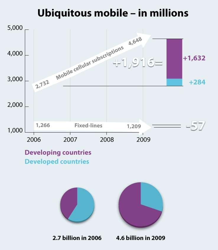 La progression du nombre d'abonnés à la téléphonie mobile durant les quatre dernières années. En 2006, le monde en comptait environ 2,6 milliards, dont plus de la moitié dans les pays développés, une situation qui s'est nettement inversée. En 2009, le total grimpe à plus de 4,6 milliards. La progression de 1,916 milliard est essentiellement due à l'augmentation dans les pays en développement (1,632 milliard) plutôt qu'à celle observée dans les pays développés (284 millions). © ITU
