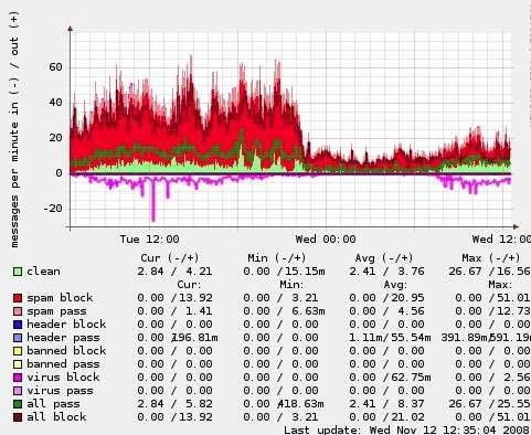 La chute du nombre de spams entre mardi 11 et mercredi 12 novembre 2008, mesurée par une entreprise allemande (graphique transmis à Brian Krebs et publié sur son blog).