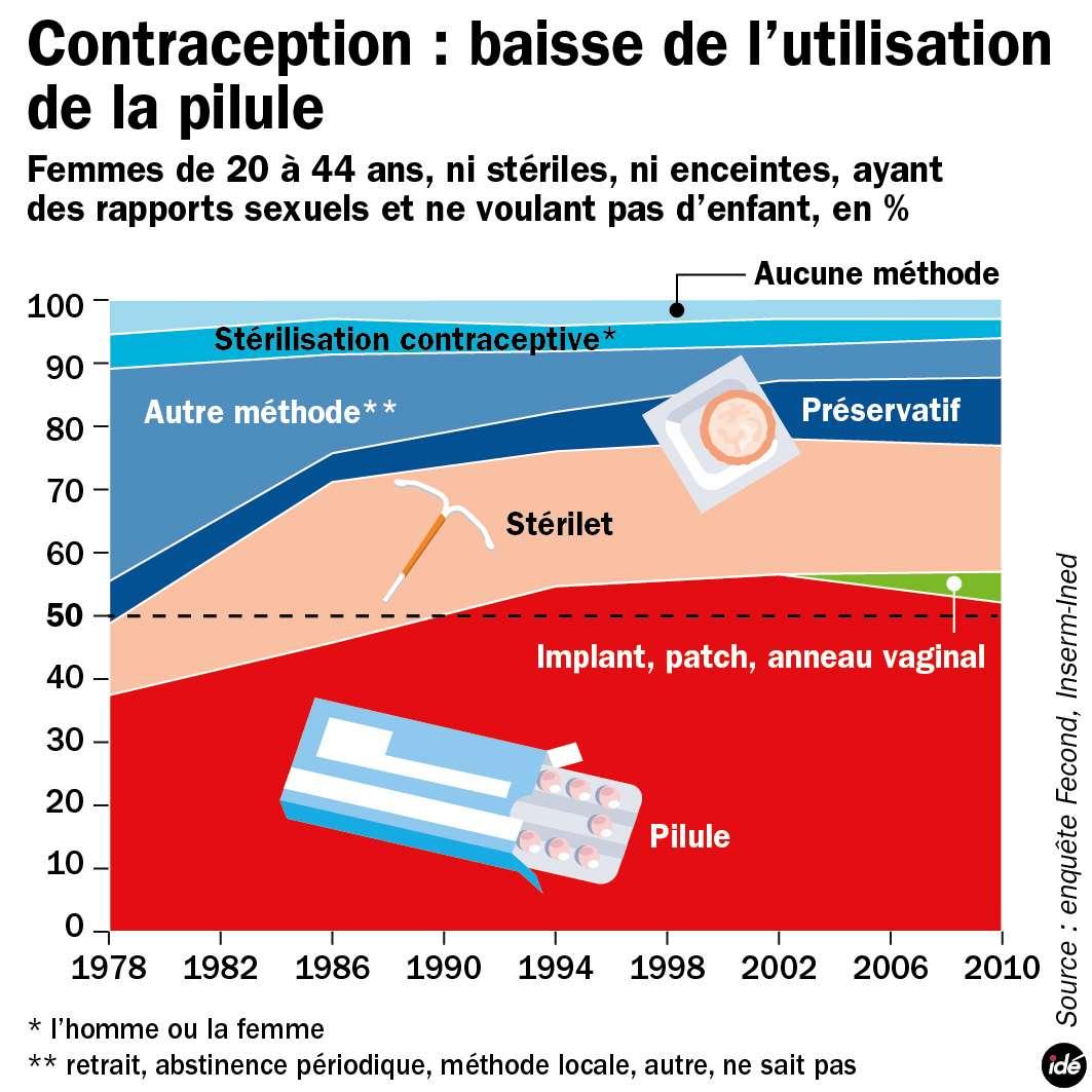 L'utilisation de la pilule, méthode de contraception la plus commune, est en baisse depuis 2002 et l'arrivée des implants, patchs et anneaux vaginaux. © idé