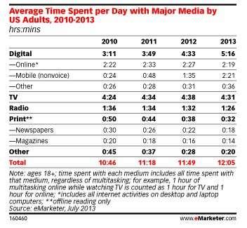 Selon un sondage réalisé aux États-Unis en juillet par le cabinet eMarkerter, chaque personne a consacré plus de 5 h par jour à des activités numériques (Internet, mobile hors appels vocaux) contre 4 h 30 à regarder la télévision. Sur cette durée un peu plus de 2 h sont consommées depuis un smartphone ou une tablette. © eMarketer