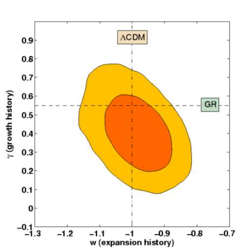 Sur ce schéma montrant un espace de paramètres utilisé pour décrire les observations possibles concernant les amas de galaxies, le paramètre gamma est lié à la théorie de la gravitation employée pour décrire la croissance de l'amas et la paramètre w est lié au contenu de l'Univers. La courbe horizontale est la prédiction de la relativité générale et la courbe verticale celle du modèle avec énergie noire. Les observations, aux erreurs près, indiquent que les valeurs les plus probables des deux paramètres sont dans la zone orange foncée. Elles sont parfaitement compatibles avec le modèle cosmologique standard, le modèle lambdaCDM. Crédit : Rapetti, Allen, Mantz, Ebeling