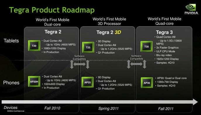 La « roadmap » des processeurs Tegra pour les tablettes et les smartphones. Les Tegra 2 3D ne sont pas encore commercialisés que l'annonce des Tegra 3 donne déjà envie d'attendre la fin de l'année. © nVidia