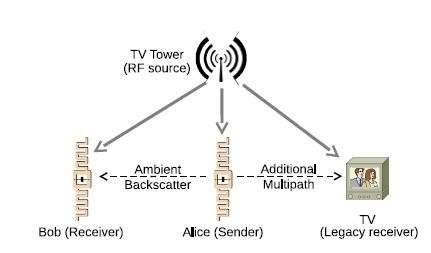 Ce schéma illustre le principe de fonctionnement de la rétrodiffusion ambiante (ambiant backscatter). Le relais TV (TV Tower) émet des signaux radio qui sont captés par les étiquettes électroniques. Sur cet exemple, l'étiquette « Alice » est le transmetteur (sender). Elle récupère le signal RF grâce auquel elle s'alimente et peut envoyer des informations à l'étiquette Bob (receiver). Le tout fonctionne sans perturber le signal envoyé aux téléviseurs (Legacy receiver). © University of Washington