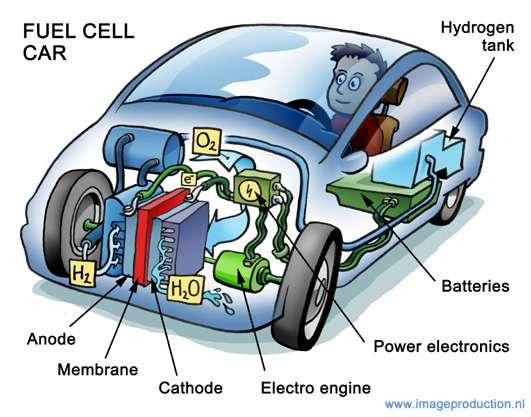 Une voiture à pile à combustible utilise de l'hydrogène et produit de l'eau. Mais la production de cet hydrogène peut avoir engendré l'émission de polluants et de gaz à effet de serre. © Peter Welleman, domaine public