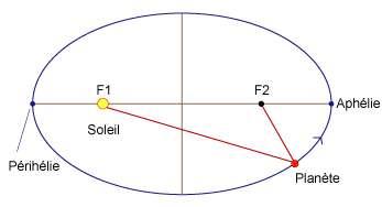 Première loi de Kepler Crédits : Futura-Sciences