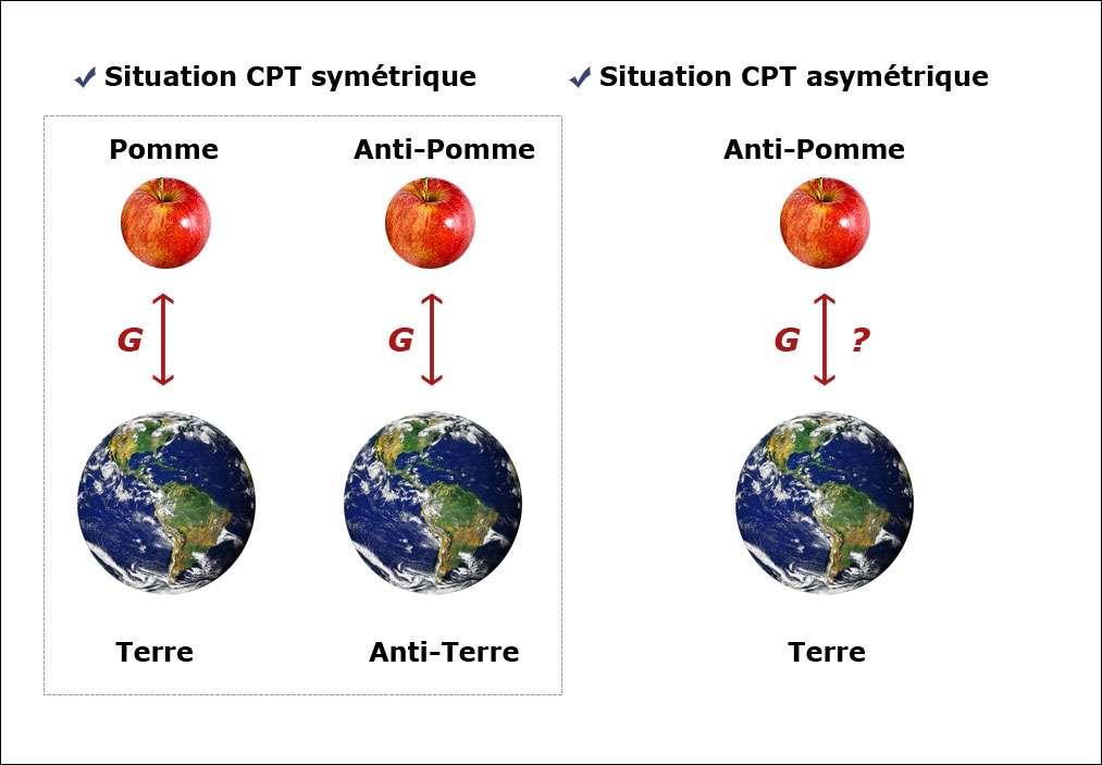 D'après les lois de la physique connues, tous les phénomènes sont inchangés selon ce qu'on appelle la symétrie CPT. Une pomme et la Terre doivent s'attirer de la même façon qu'une anti-Terre et une anti-pomme formées d'antimatière. De même une anti-pomme devrait être attirée par la Terre et tomber de la même façon qu'une pomme. Mais cela est-il vrai ? Pour le savoir, il faut disposer de gaz d'antihydrogène. Crédit : Cern-Abhijit Tembhekar (pomme).