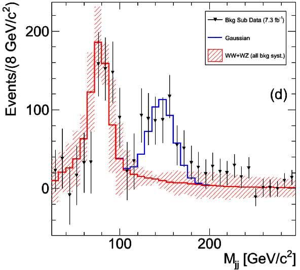 En rouge, le signal du modèle standard pour la réaction de production de bosons W avec deux jets hadroniques. Le signal en bleu montre une bosse vers 144 GeV en abscisse. Il s'agirait d'une nouvelle particule inconnue jusque-là. © CDF Collaboration