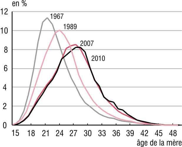 Répartition des premières naissances selon l'âge de la mère : en 1967, par exemple, 8 % des nourrissons avaient une maman de 28 ans, mais ils n'étaient plus que 4 % en 2010. Ces chiffres, nous explique l'Insee, proviennent de l'analyse des recensements 1968, 1990 et 2008 et de l'enquête annuelle de recensement 2011. © Insee