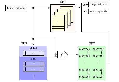L'unité de prédiction de branche du Pentium 4.Le cache est la partie marquée BTB (branch target buffer)