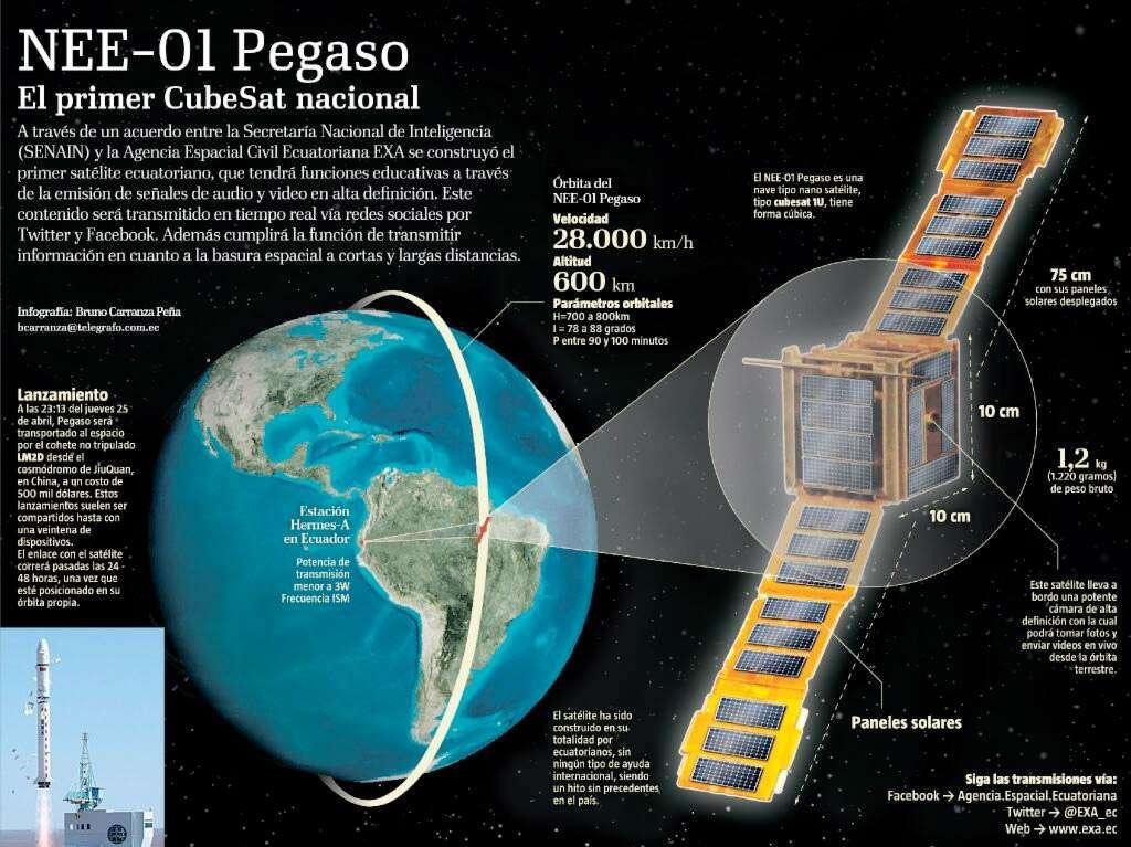 La mission du satellite équatorien NEE-01 Pegaso, touché par un débris spatial et vraisemblablement hors d'usage, sera reprise par Krysaor dont le lancement est prévu cet été en Russie. © Agence spatiale équatorienne