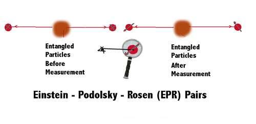 L'effet EPR selon david Bohm. Une particule se désintègre en donnant deux photons. La mesure du spin de l'un fait automatiquement sauter le spin de l'autre à une distance arbitraire (Crédit : Chris Pearson).