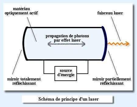 Peut-on construire un laser à l'échelle nanométrique ?