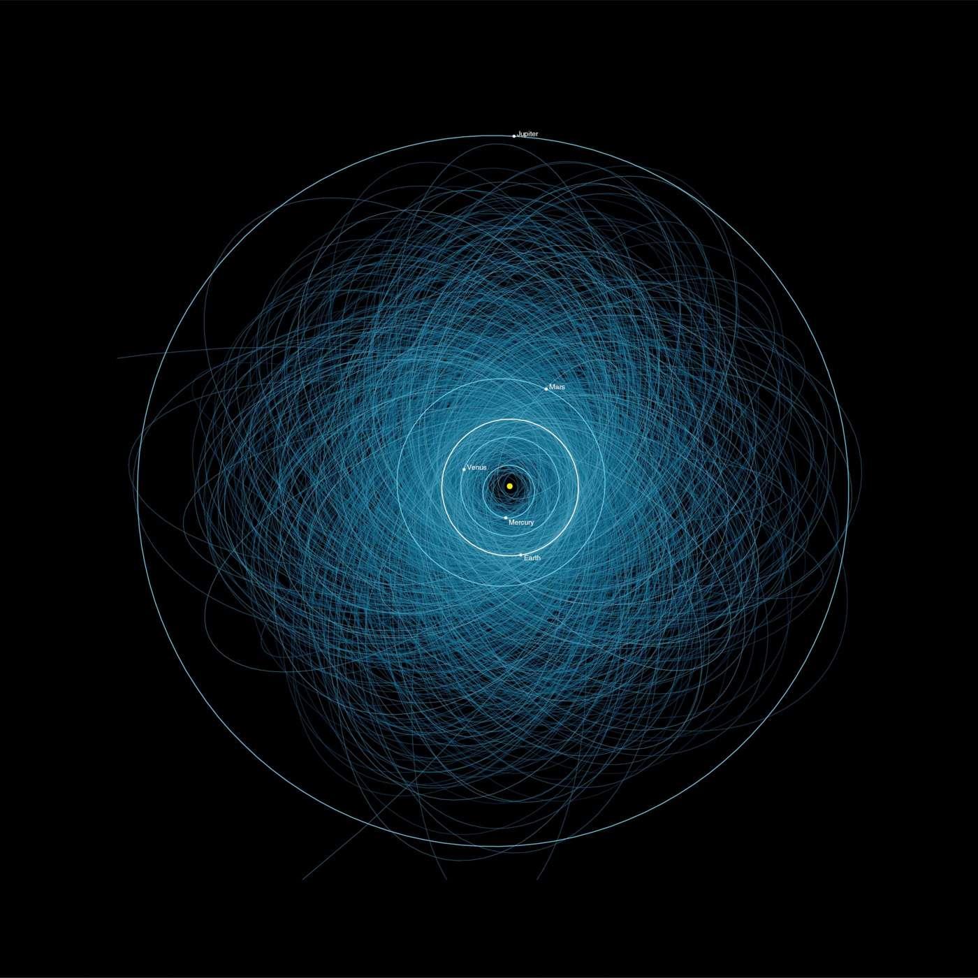 Orbites d'environ 1.400 astéroïdes de plus de 140 mètres, qui s'approchent à moins de 7,5 millions de kilomètres de la Terre. Selon la Nasa, le risque de collision d'un objet de plus de 50 mètres de diamètre avec la Terre est nul pour le siècle à venir. © Nasa, JPL, DP